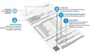 Certificado de estudios profesionales